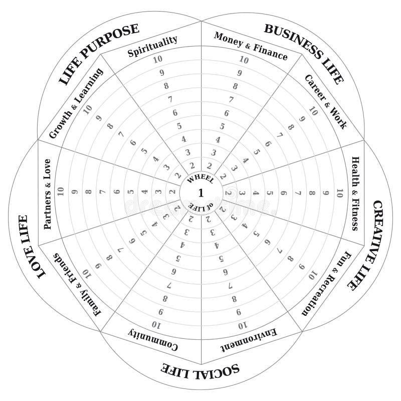 Roue de la vie - diagramme - entraînement de l'outil en noir et blanc illustration de vecteur