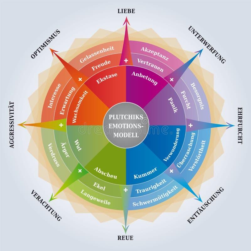 Roue de Plutchiks des émotions - diagramme de psychologie - entraînement/apprenant l'outil - langue allemande illustration de vecteur