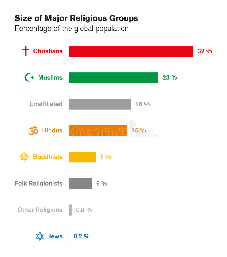 Rozmiary ważni ugrupowania religijne Światowe religie prętowa mapa royalty ilustracja