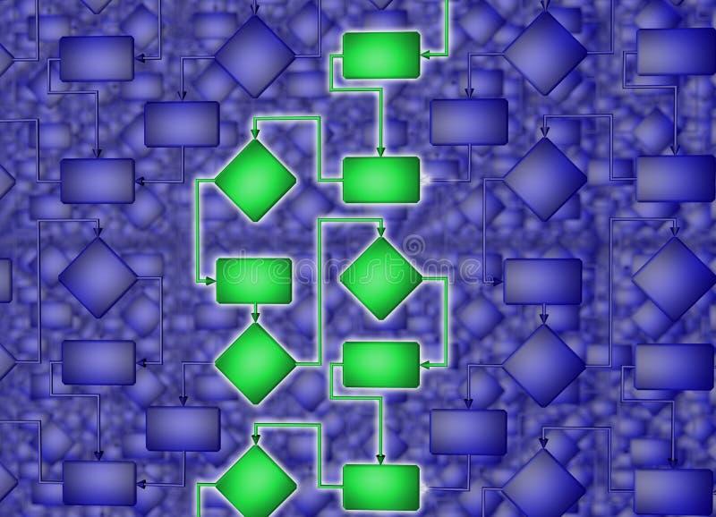 Rozwiązanie problem Poprawny rozwiązanie flowchart ilustracja 3 d royalty ilustracja
