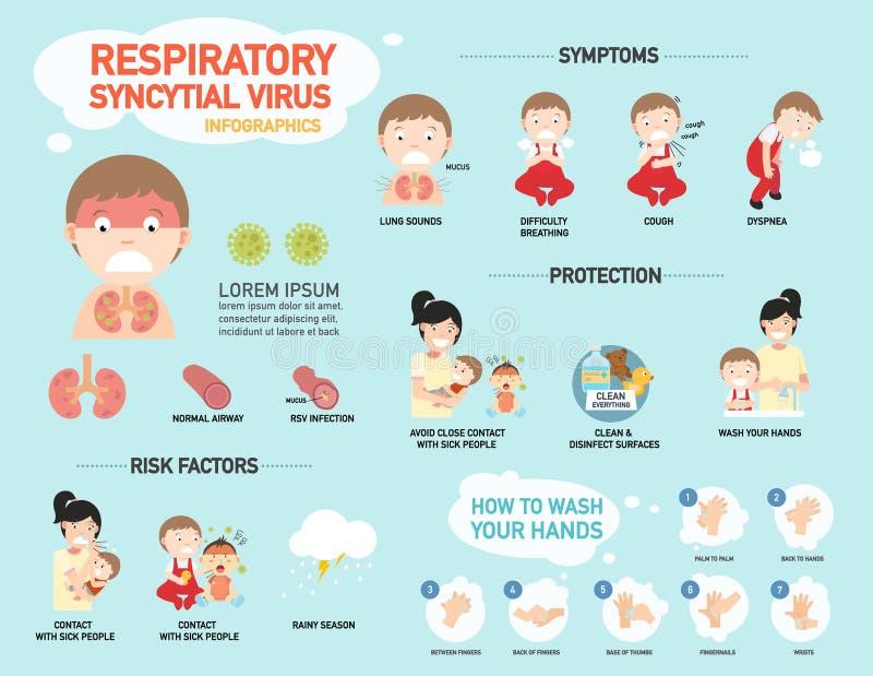 RSV, Oddechowy syncytial wirusowy infographic, ilustracja ilustracja wektor
