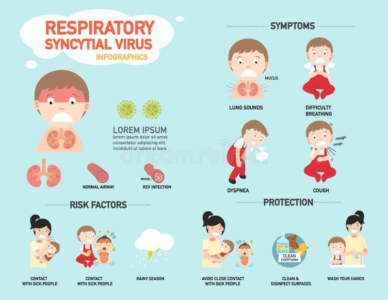RSV, virus syncytial respiratoire infographic, vecteur illustration libre de droits