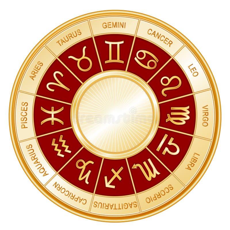 Rueda de la astrología, carmesí (EPS+JPG) ilustración del vector