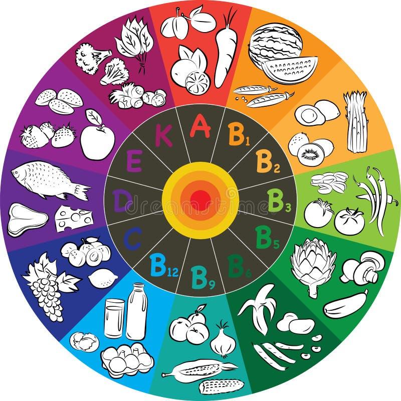 Rueda de la vitamina stock de ilustración