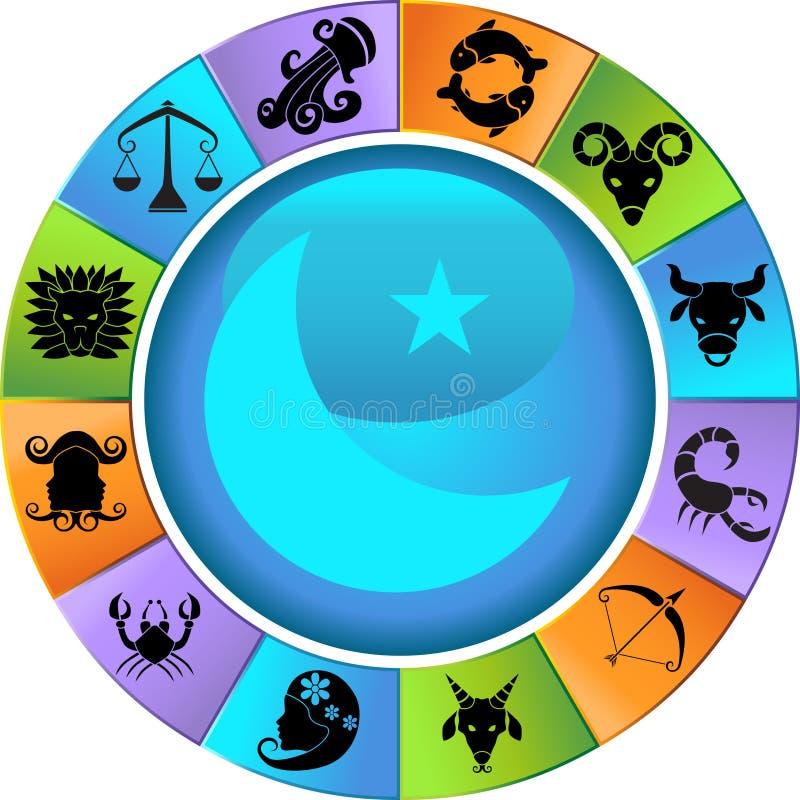 Rueda del horóscopo del zodiaco ilustración del vector