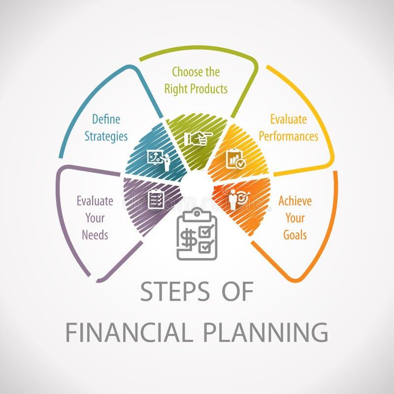 Rueda Infographic de los pasos de la estrategia de la planificación financiera stock de ilustración