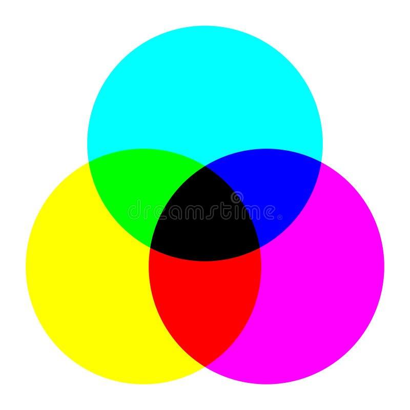 Rueda tricolor ilustración del vector