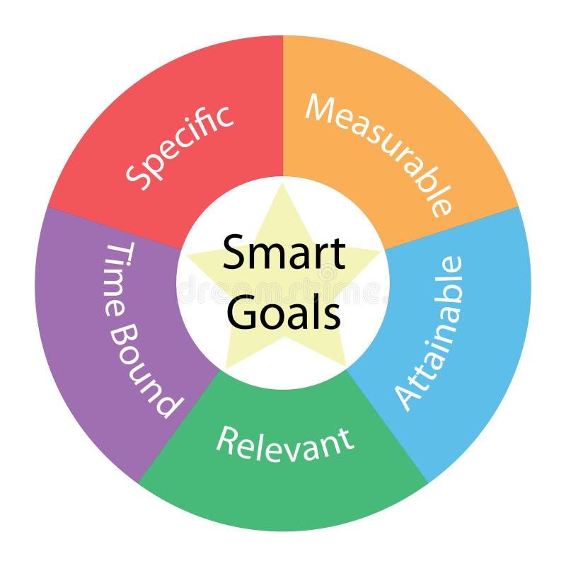 Runt begrepp för smarta mål med färger och stjärnan stock illustrationer