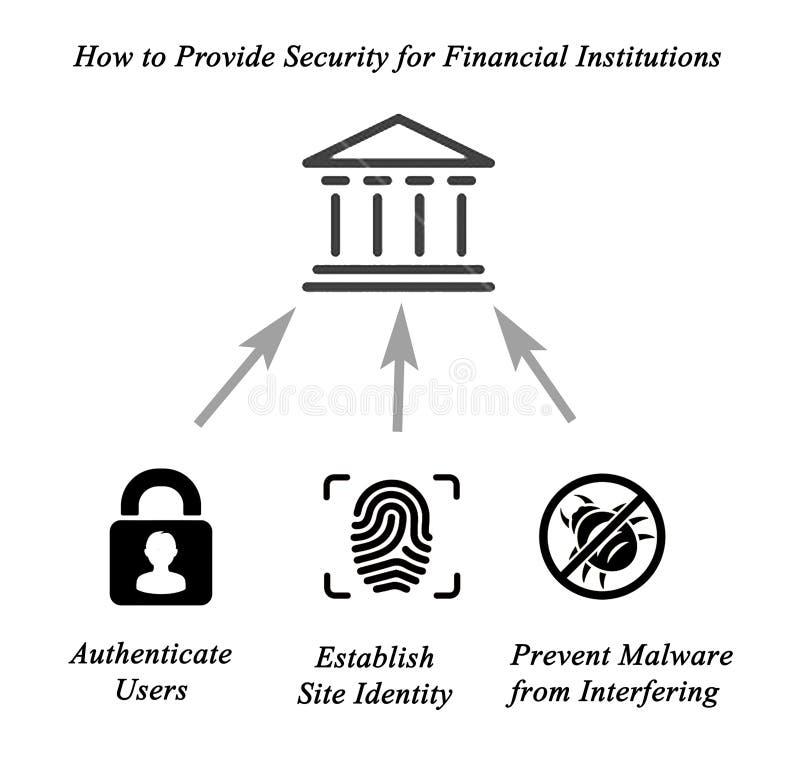 säkerhet för ekonomiska institutioner royaltyfri illustrationer
