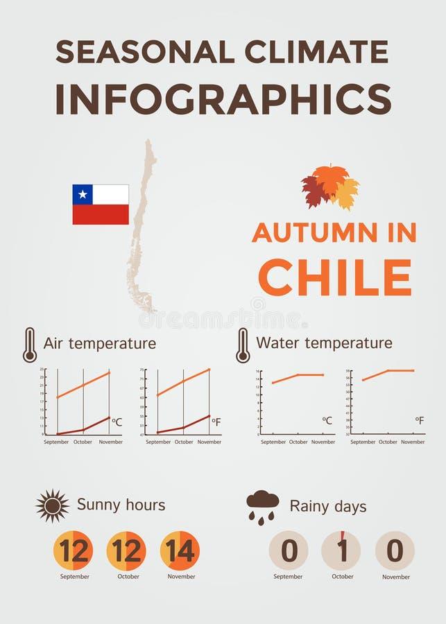 Säsongsbetonat klimat Infographics Väder-, luft- och vattentemperatur, Sunny Hours och regniga dagar Höst i Chile arkivbilder