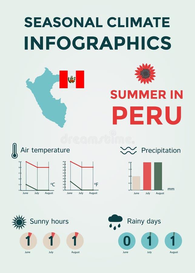 Säsongsbetonat klimat Infographics Väder-, luft- och vattentemperatur, Sunny Hours och regniga dagar Sommar i Peru royaltyfri foto