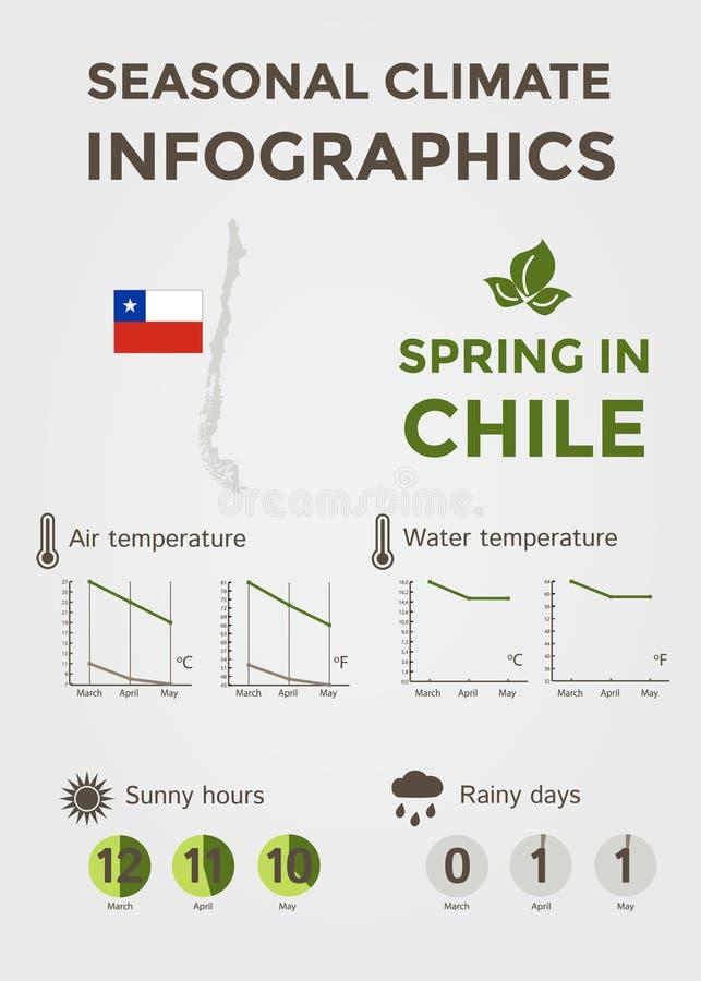 Säsongsbetonat klimat Infographics Väder-, luft- och vattentemperatur, Sunny Hours och regniga dagar Vår i Chile royaltyfria foton