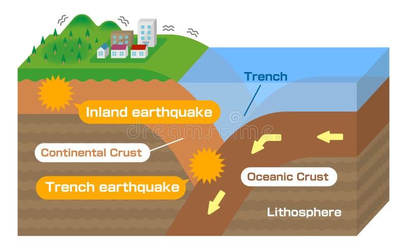 Séisme intérieur et tremblement de terre en Trench / anglais