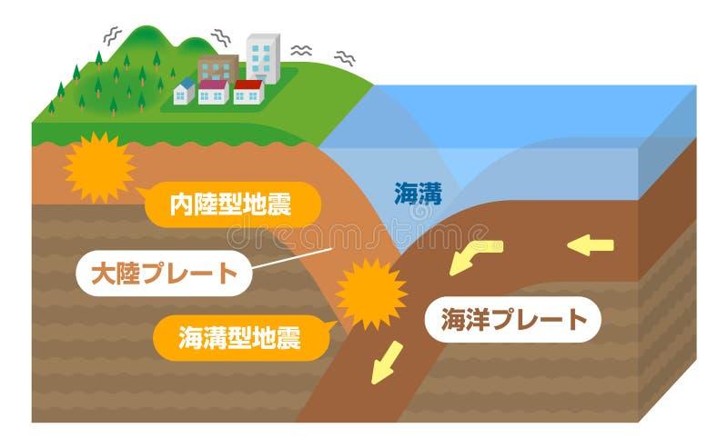 Séisme intérieur et tremblement de terre en Trench / Japonais