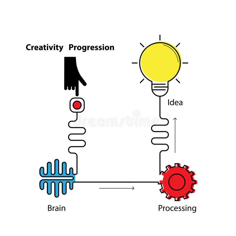 Símbolo criativo da ampola, mão, cérebro com o linear da forma da engrenagem ilustração stock