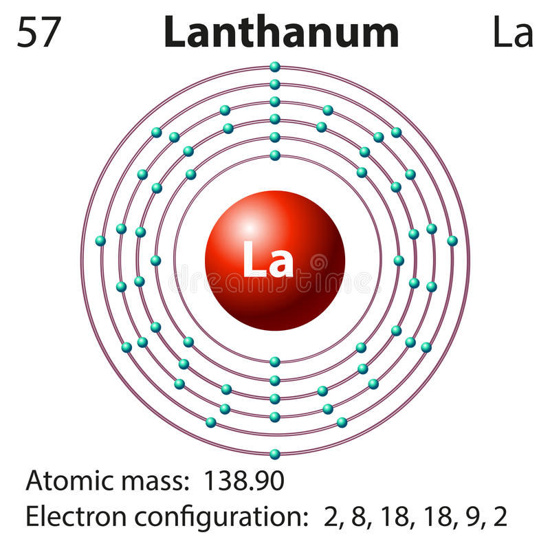Símbolo y diagrama del electrón para el lantano libre illustration