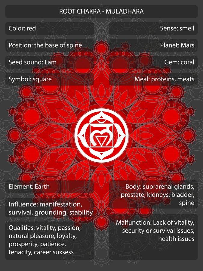 Símbolos de Chakras con los significados infographic libre illustration