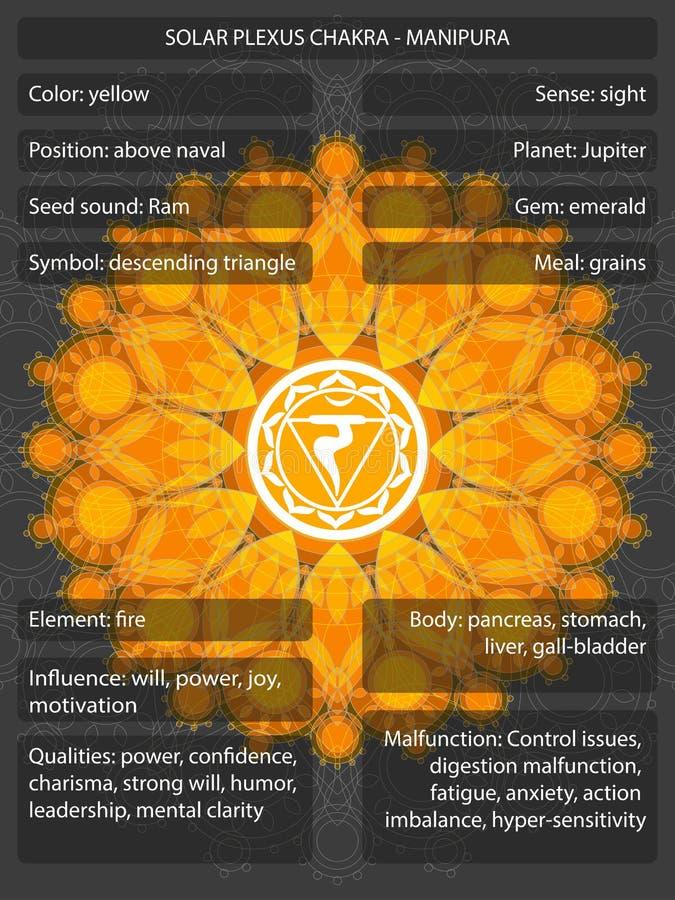 Símbolos de Chakras con los significados infographic stock de ilustración