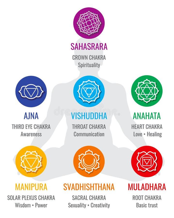 Símbolos indios espirituales del chakra, iconos sagrados del vector de la religión de la geometría stock de ilustración