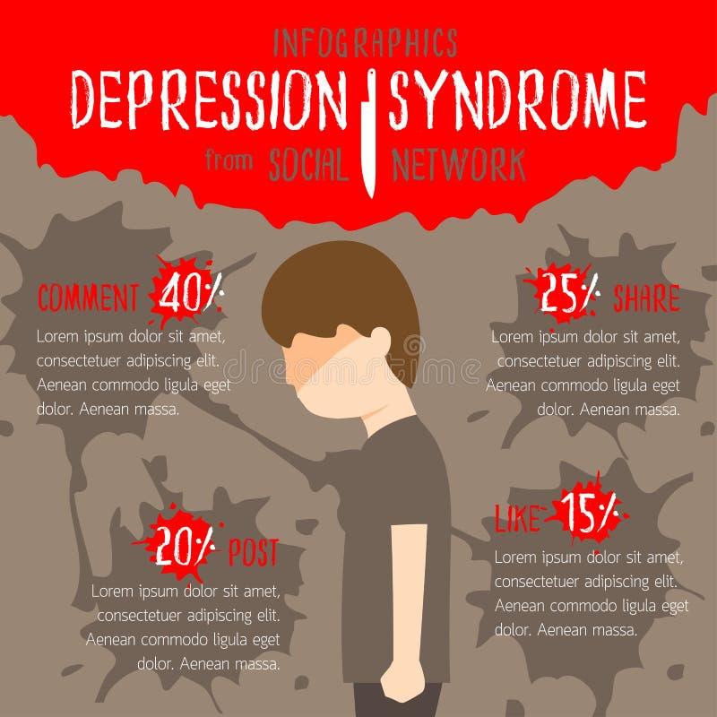 Síndrome da depressão da rede social ilustração do vetor