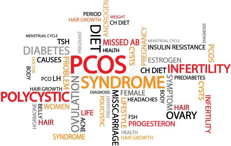 A síndrome Polycystic PCOS do ovário é uma desordem hormonal comum entre mulheres da idade reprodutiva ilustração royalty free