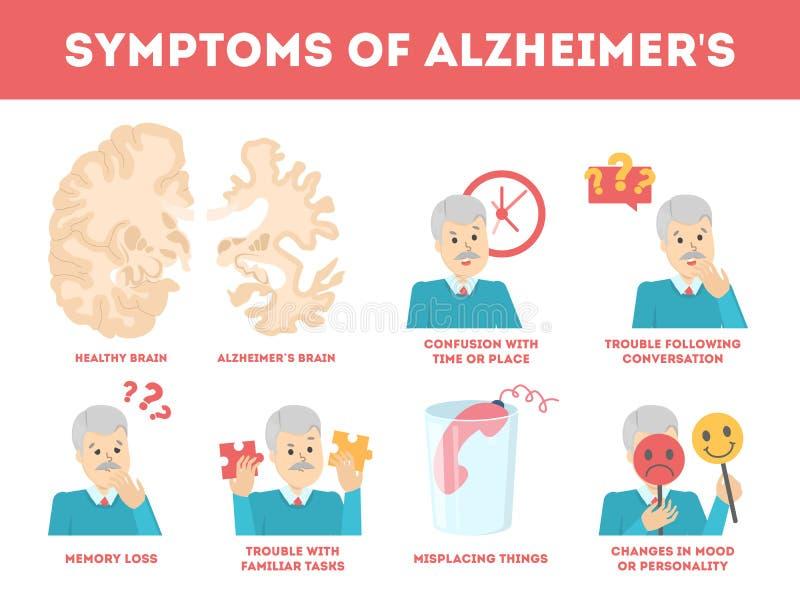 Síntomas de la enfermedad de Alzheimer infographic Pérdida y problema de memoria ilustración del vector