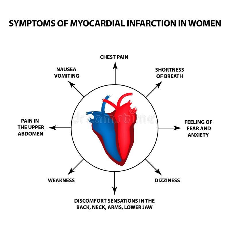 Síntomas del infarto del miocardio en mujeres Un ataque del corazón Día del corazón del mundo Ejemplo del vector en fondo aislado stock de ilustración