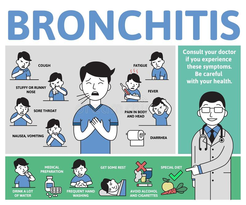 Síntomas y tratamiento de la bronquitis Cartel de Infographic con el texto y el carácter Ejemplo plano del vector, horizontal ilustración del vector