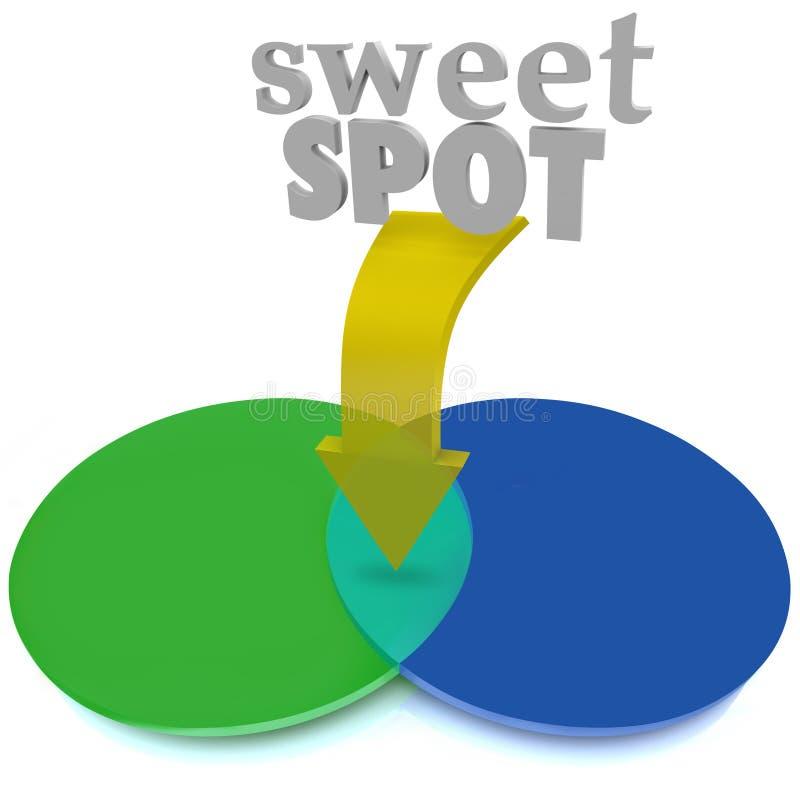 Słodki punkt Pokrywa się Venn diagrama terenu Perfect ideał ilustracji