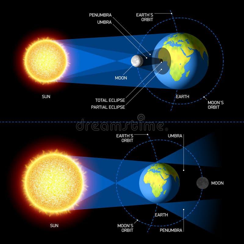 Słoneczni i Księżycowi zaćmienia ilustracja wektor