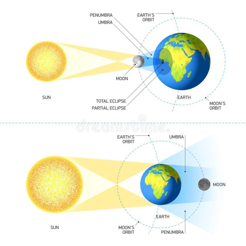 Słoneczni i Księżycowi zaćmienia ilustracji
