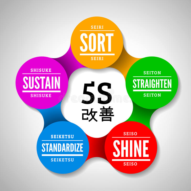 5S η μεθοδολογία η διαχείριση από την Ιαπωνία απεικόνιση αποθεμάτων