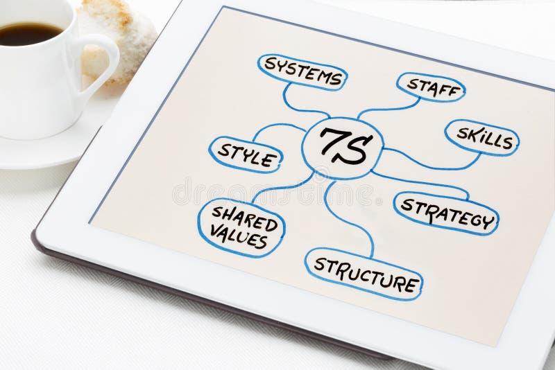 7S - организационные культура, анализ и концепция развития стоковое изображение