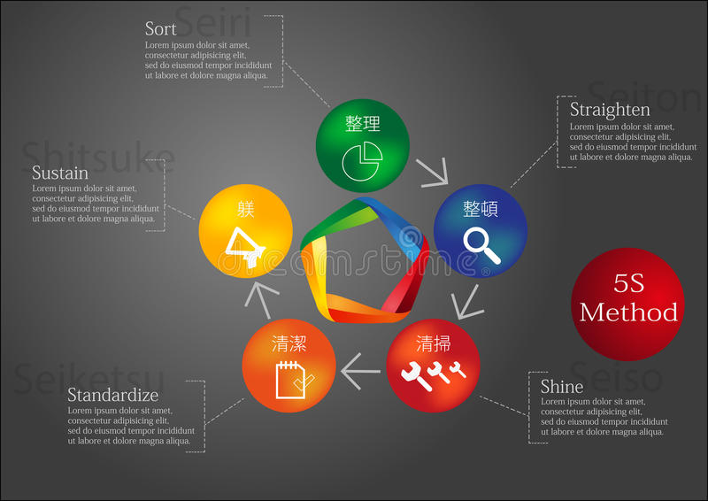 5S Method. Infographic with 5S Method performed by colored elements stock illustration