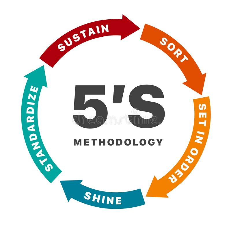 5S methodology management with arrow chart banner. Sort. Set in order. Shine. Standardize. Sustain. Concept of five colorful circular arrows with words in flat royalty free illustration