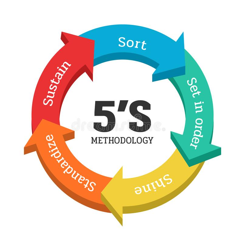 5S methodology management with arrow chart banner. SortSeiri. Set in orderSeiton. Shine/SweepingSeiso. StandardizeSeiketsu. 5S methodology management with arrow vector illustration