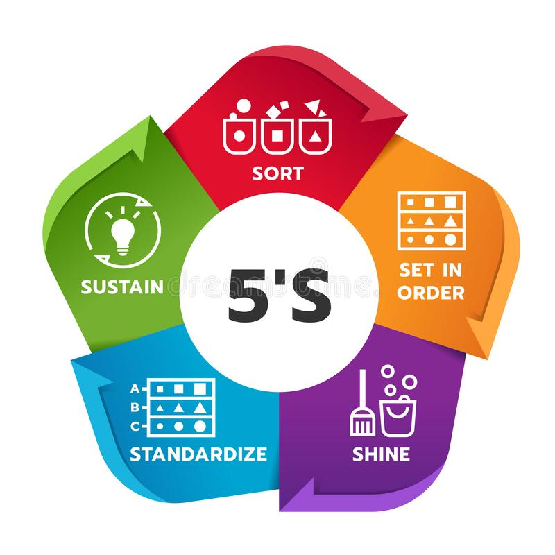 5S methodology management chart diagram with Sort. Set in order. Shine. Standardize and Sustain. Vector illustration vector illustration