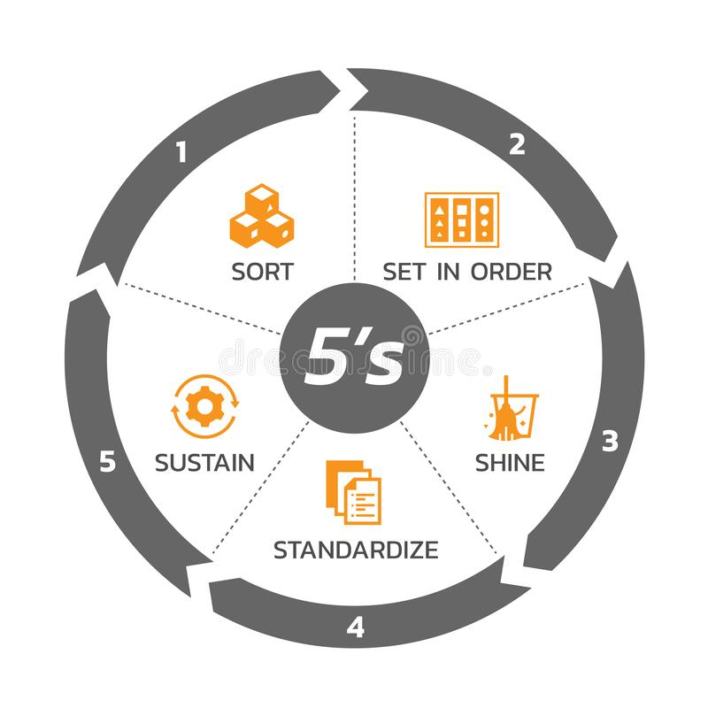 5S methodology management with circle arrow chart and icon banner. Sort. Set in order. Shine/Sweeping. Standardize and Sustain. Vector illustration design royalty free illustration