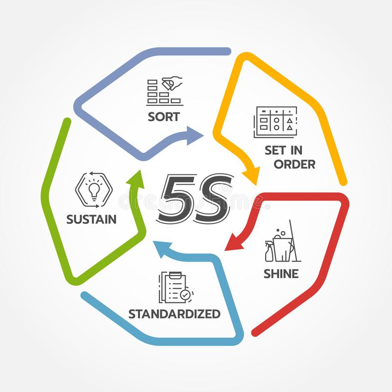 5S methodology management with circle arrow line roll diagram chart. Sort. Set in order. Shine/Sweeping. Standardize and Sustain. Vector illustration design stock illustration