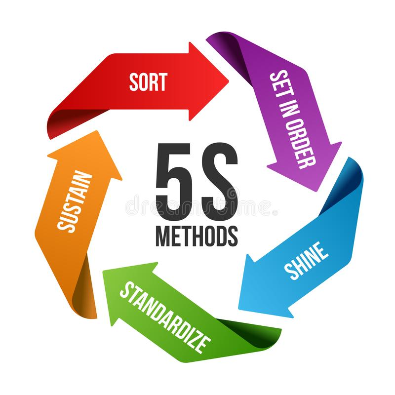 5S methodology management with circle arrow roll chart. Sort. Set in order. Shine/Sweeping. Standardize and Sustain. Vector. Illustration design stock illustration