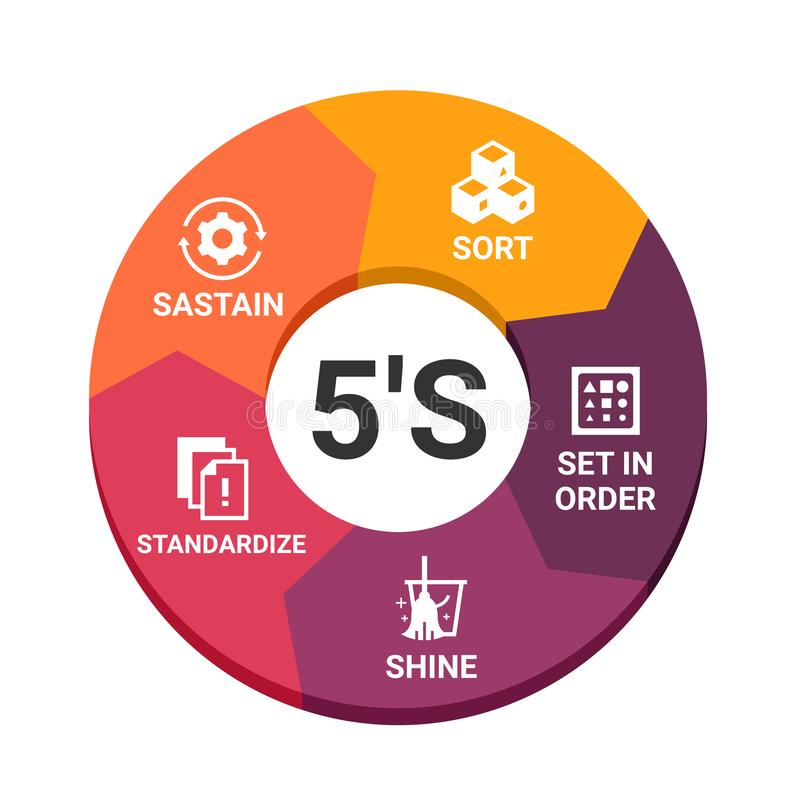5S methodology management. Sort. Set in order. Shine. Standardize and Sustain. with icon sign in circle chart Vector illustration royalty free illustration