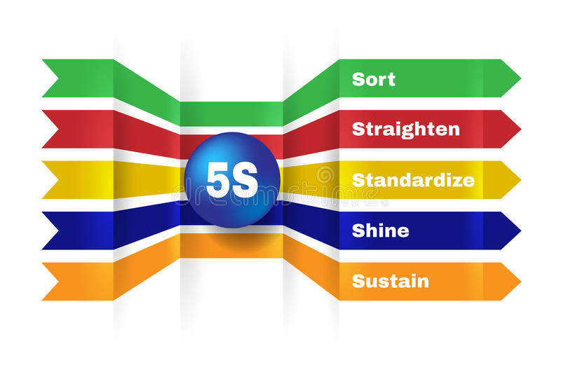 5S Metodologia della gestione di Kaizen illustrazione di stock