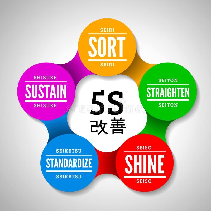 5S metodologia kaizen zarządzanie od Japan ilustracji