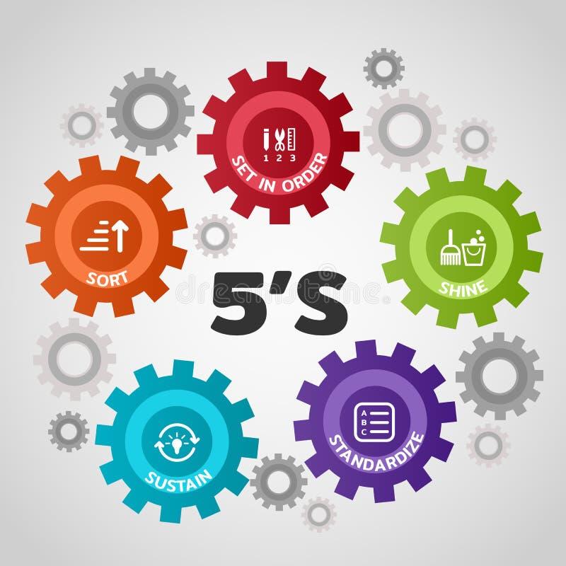 5S metodologii zarządzanie rodzaj Set w rozkazie shiners Standaryzuje i Podtrzymuje w przekładnia wektoru ilustraci ilustracja wektor