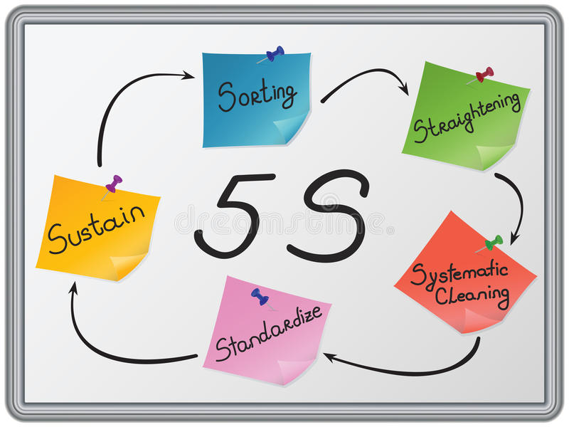 The 5 S organization stock illustration