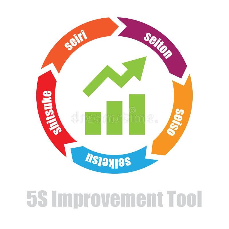 5S shop floor tool. 5S shopfloor manufacturing improvement tool vector icon illustration stock illustration