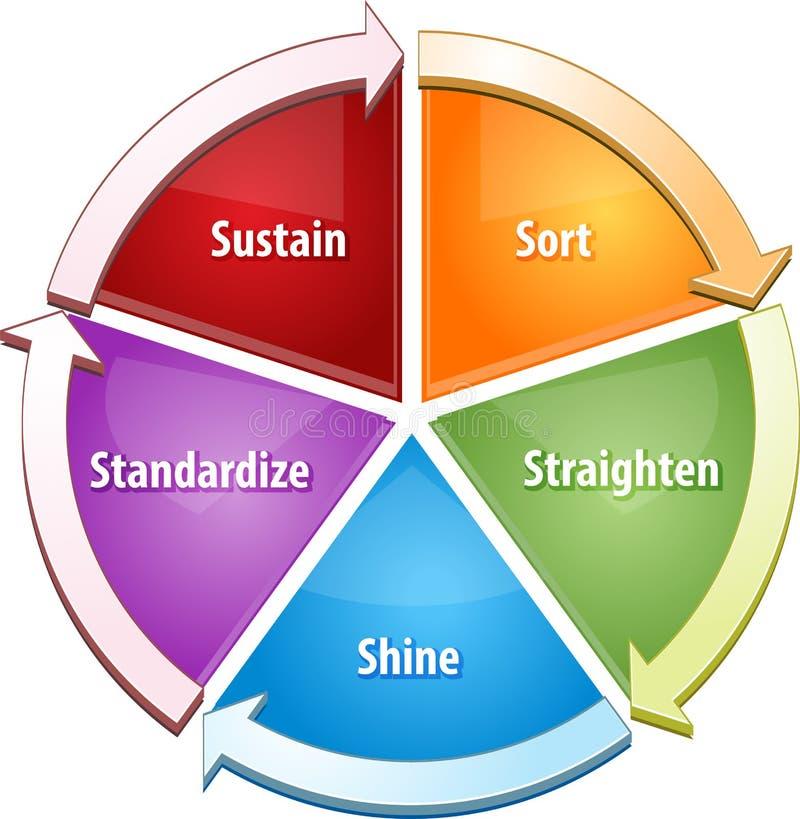 5S strategii diagrama biznesowa ilustracja royalty ilustracja