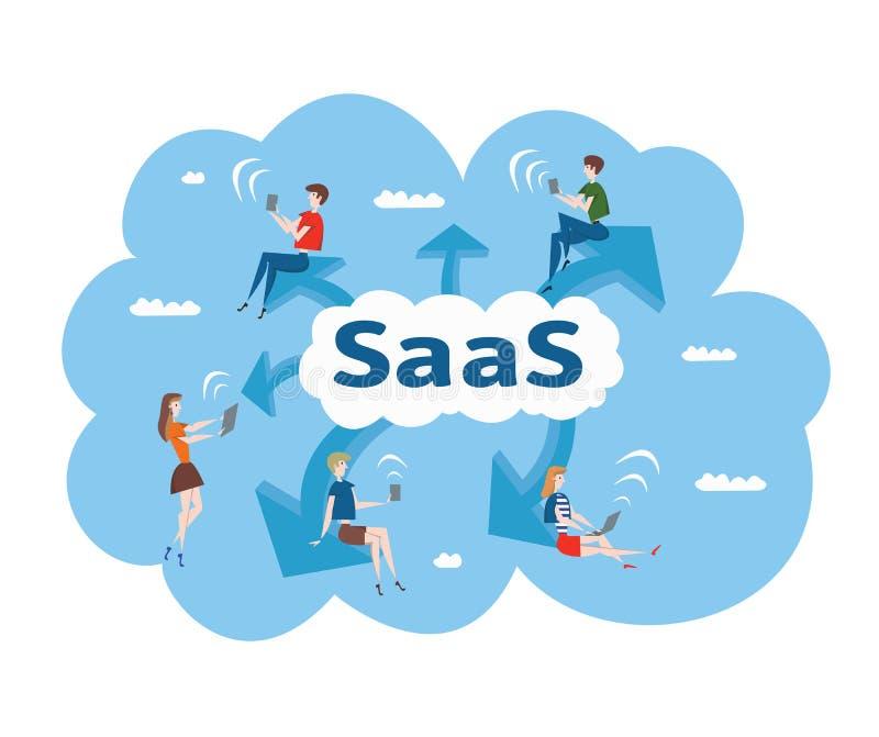 SaaS的概念,软件作为服务 男人和妇女在计算机和移动设备上的云彩软件工作 向量 皇族释放例证