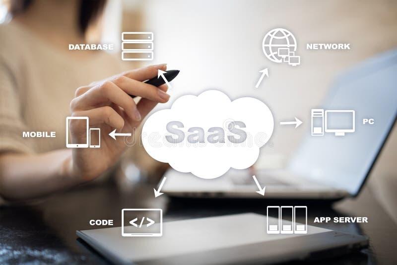 SaaS,软件作为服务 互联网和网络连接概念 库存图片