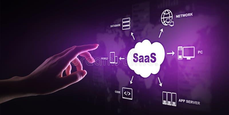 SaaS -软件作为服务,在要求时 r 库存图片